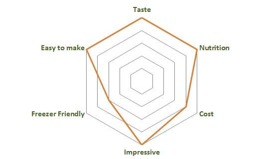 Boursin Style Vegan Cahew Cheese Dishometer