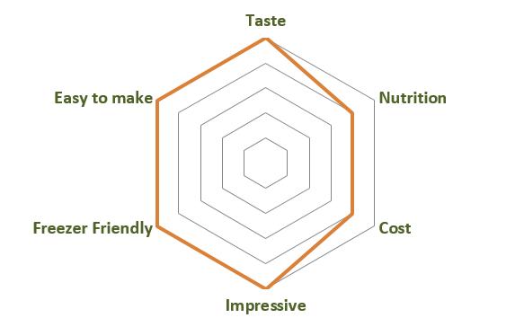 Apple Cashew Cheesecake Dishometer