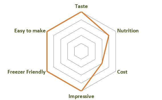 Vegan Espresso Cream Cheesecake Dishometer
