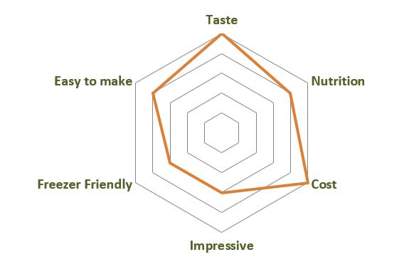 Vegan Pasta Carbonara Dishometer
